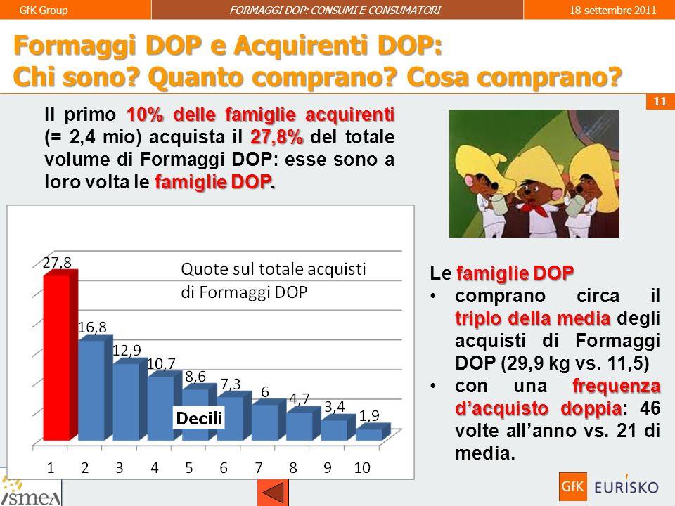 12 GfK GroupFORMAGGI DOP: CONSUMI E CONSUMATORI18 settembre 2011 Formaggi DOP e Acquirenti DOP: Chi sono.