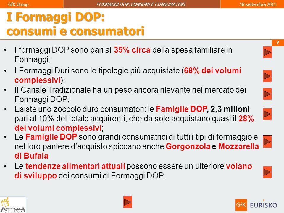 8 GfK GroupFORMAGGI DOP: CONSUMI E CONSUMATORI18 settembre 2011 I Formaggi DOP: gli acquisti familiari nel 2010 QUOTE SUL TOTALE MERCATO FORMAGGI Famiglie acquirenti:23,6 milioni = 99% delle famiglie italiane Acquisto medio: 11,5 kg Spesa media familiare: 127,16 euro Frequenza dacquisto: 20,9 atti = uno ogni 17,5 gg + 1,5% nel primo semestre 2011