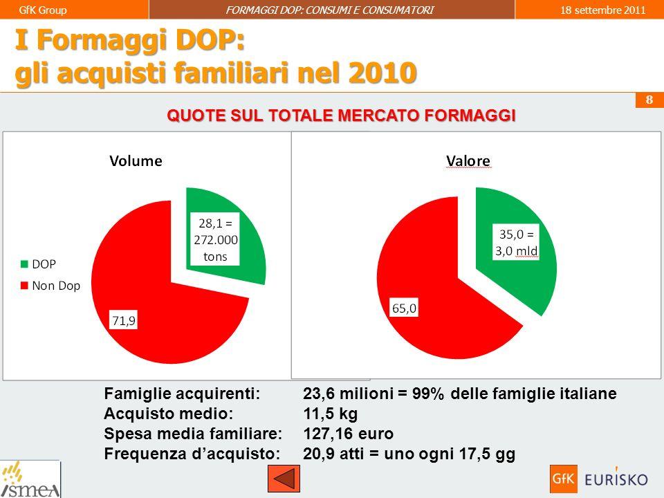 9 GfK GroupFORMAGGI DOP: CONSUMI E CONSUMATORI18 settembre 2011 I Formaggi DOP: La composizione degli acquisti familiari Formaggi Duri: 62,2% del totale acquisto medio +0,2% (*) -4,9% (*) +1,9% (*)+2,7% (*) -6,7% (*) (*) Trend 1° semestre 2011 vs.
