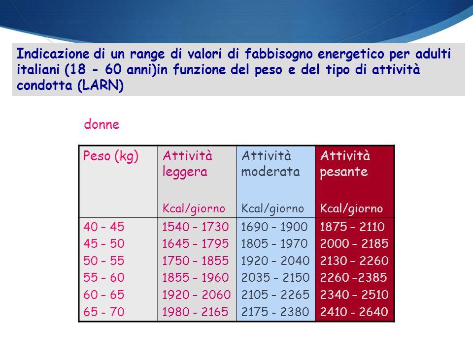 Indicazione di un range di valori di fabbisogno energetico per adulti italiani (18 - 60 anni)in funzione del peso e del tipo di attività condotta (LAR