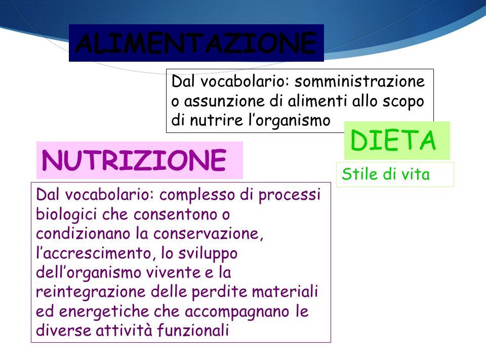 ALIMENTAZIONE Dal vocabolario: somministrazione o assunzione di alimenti allo scopo di nutrire lorganismo NUTRIZIONE Dal vocabolario: complesso di pro
