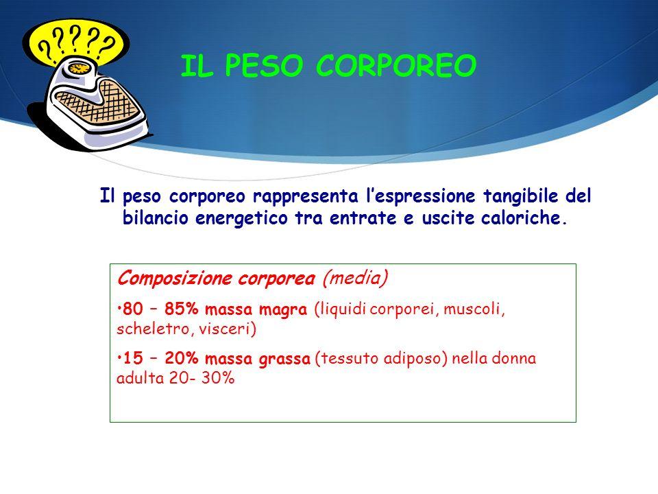 IL PESO CORPOREO Il peso corporeo rappresenta lespressione tangibile del bilancio energetico tra entrate e uscite caloriche. Composizione corporea (me