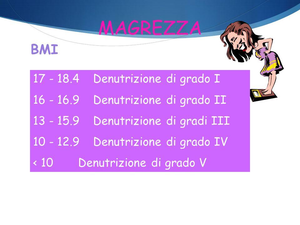 MAGREZZA BMI 17 - 18.4Denutrizione di grado I 16 - 16.9Denutrizione di grado II 13 - 15.9Denutrizione di gradi III 10 - 12.9Denutrizione di grado IV <