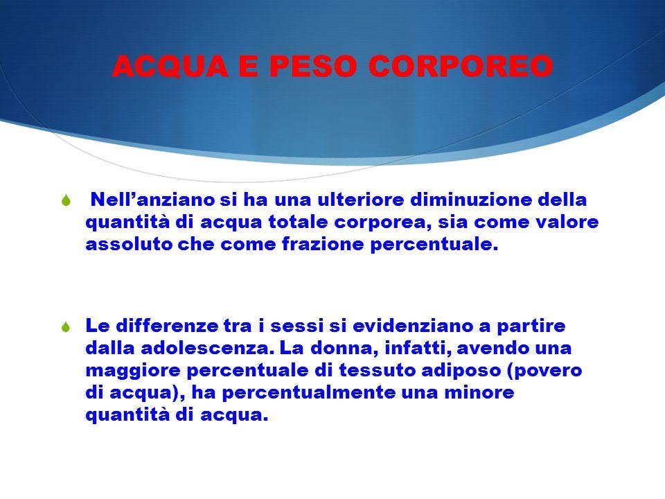 ACQUA E PESO CORPOREO Nellanziano si ha una ulteriore diminuzione della quantità di acqua totale corporea, sia come valore assoluto che come frazione