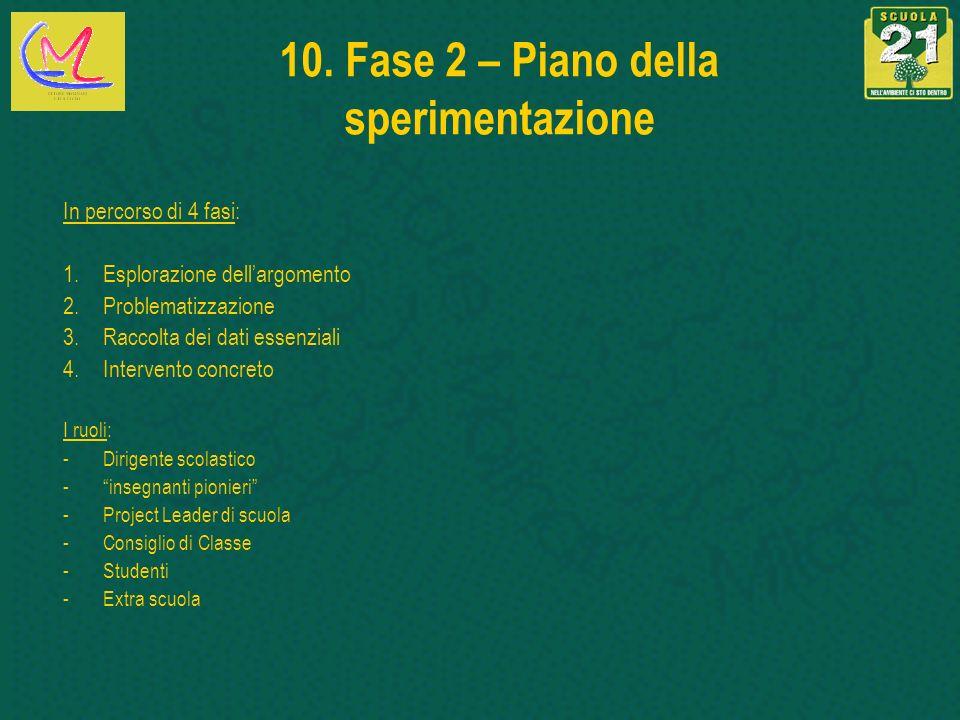 10. Fase 2 – Piano della sperimentazione In percorso di 4 fasi: 1.Esplorazione dellargomento 2.Problematizzazione 3.Raccolta dei dati essenziali 4.Int