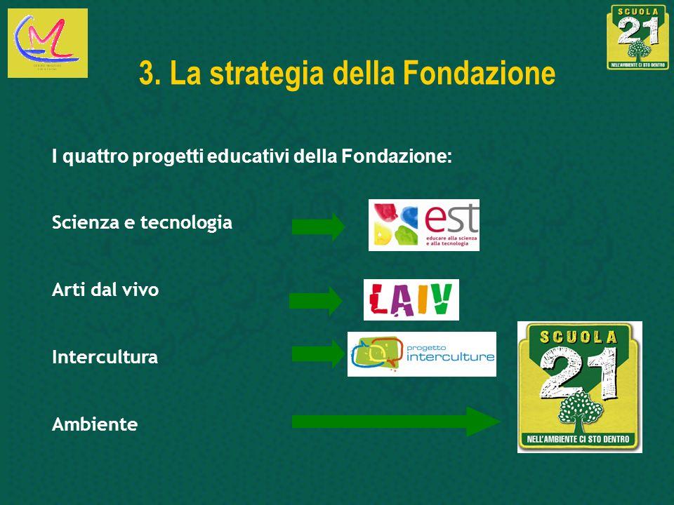 Scienza e tecnologia Arti dal vivo Intercultura Ambiente 3. La strategia della Fondazione I quattro progetti educativi della Fondazione: