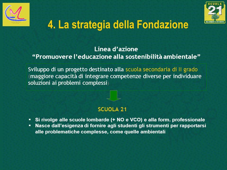 4. La strategia della Fondazione Linea dazione Promuovere leducazione alla sostenibilità ambientale Sviluppo di un progetto destinato alla scuola seco