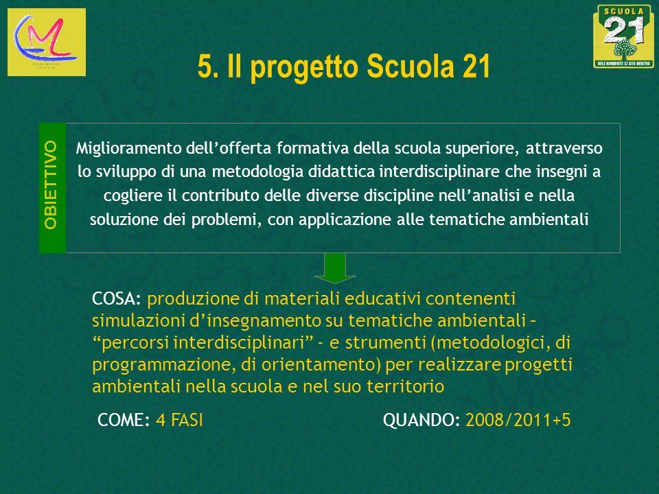 5. Il progetto Scuola 21 Miglioramento dellofferta formativa della scuola superiore, attraverso lo sviluppo di una metodologia didattica interdiscipli