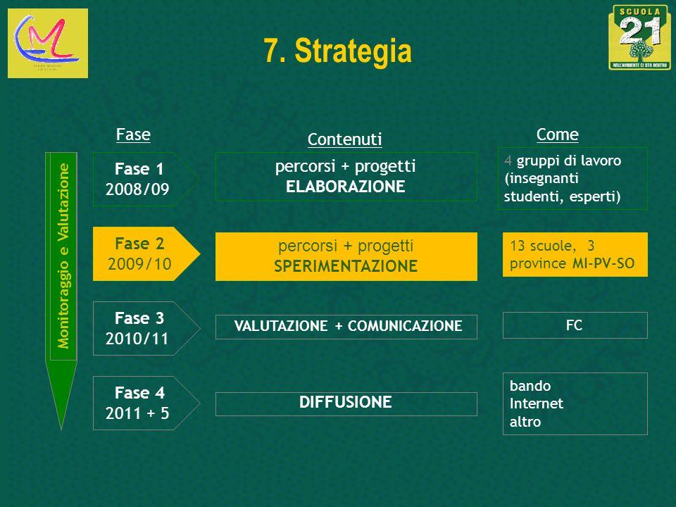 7. Strategia DIFFUSIONE percorsi + progetti ELABORAZIONE Fase 1 2008/09 Fase 4 2011 + 5 Monitoraggio e Valutazione Come bando Internet altro Fase Cont