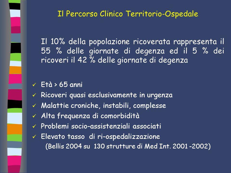 Il Percorso Clinico Territorio-Ospedale Il 10% della popolazione ricoverata rappresenta il 55 % delle giornate di degenza ed il 5 % dei ricoveri il 42