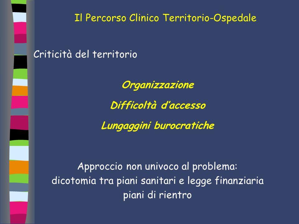 Il Percorso Clinico Territorio-Ospedale Criticità del territorio Organizzazione Difficoltà daccesso Lungaggini burocratiche Approccio non univoco al p