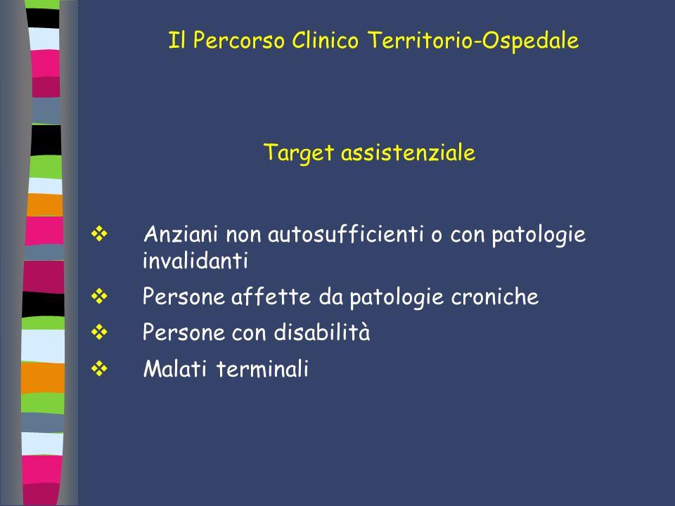 Il Percorso Clinico Territorio-Ospedale Target assistenziale Anziani non autosufficienti o con patologie invalidanti Persone affette da patologie cron