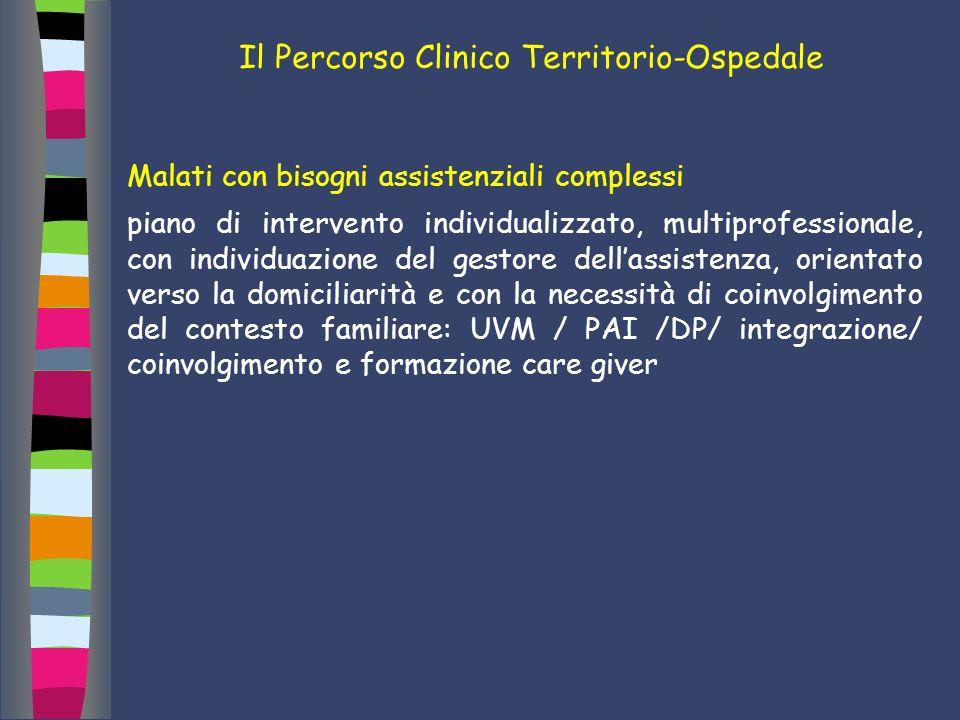 Il Percorso Clinico Territorio-Ospedale Malati con bisogni assistenziali complessi piano di intervento individualizzato, multiprofessionale, con indiv