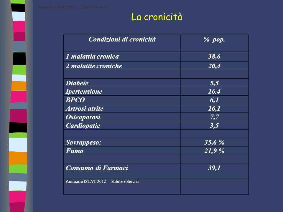Condizioni di cronicità% pop. 1 malattia cronica38,6 2 malattie croniche20,4 Diabete5,5 Ipertensione16.4 BPCO6,1 Artrosi atrite16,1 Osteoporosi7,7 Car
