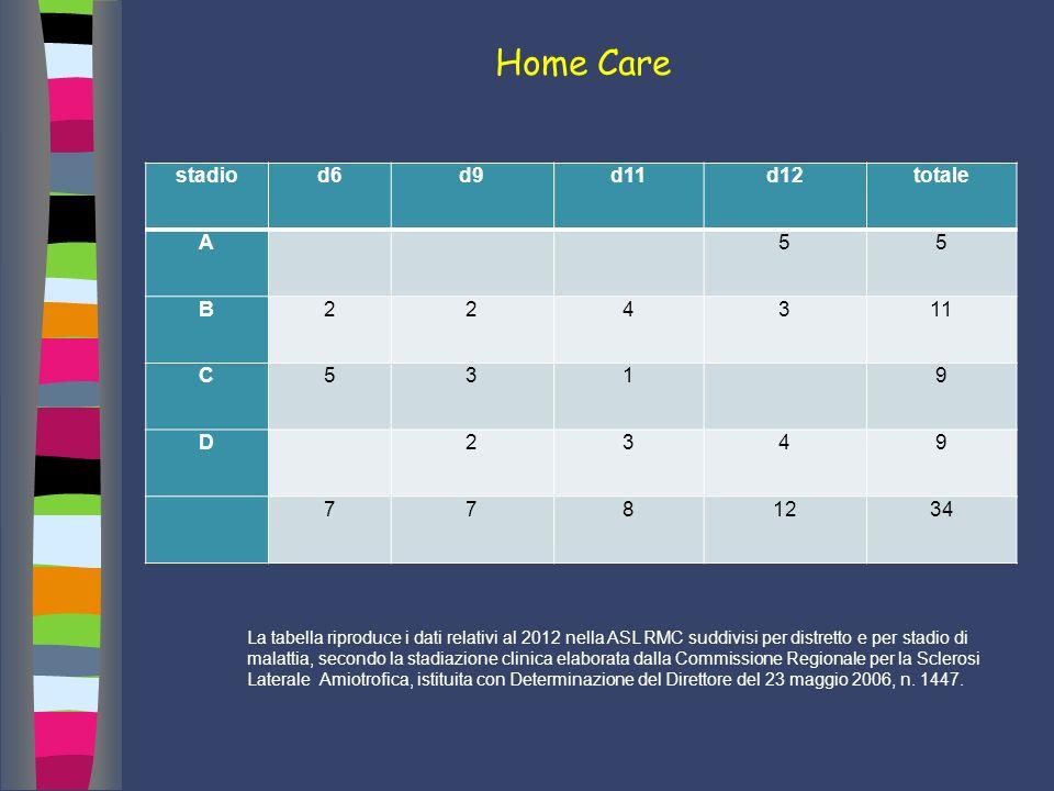 Home Care i stadiod6d9d11d12totale A 55 B224311 C531 9 D 2349 7781234 La tabella riproduce i dati relativi al 2012 nella ASL RMC suddivisi per distret