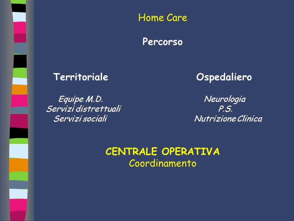 Percorso Territoriale Ospedaliero Equipe M.D. Neurologia Servizi distrettuali P.S. Servizi sociali Nutrizione Clinica CENTRALE OPERATIVA Coordinamento