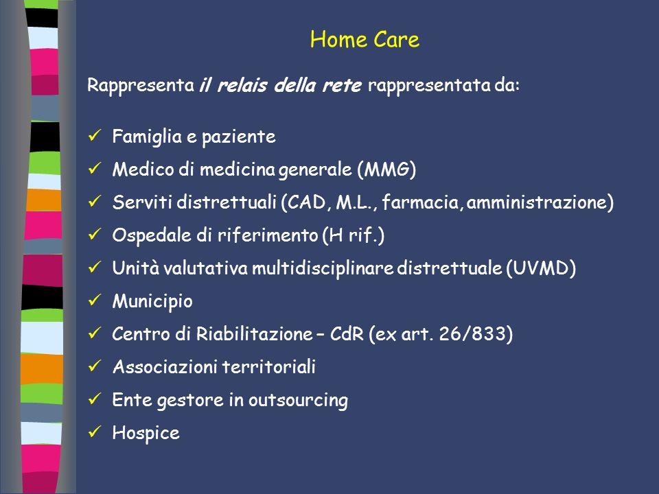 Home Care Rappresenta il relais della rete rappresentata da: Famiglia e paziente Medico di medicina generale (MMG) Serviti distrettuali (CAD, M.L., fa