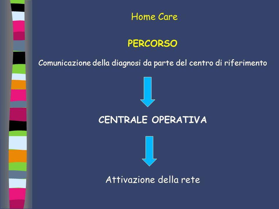 Home Care PERCORSO Comunicazione della diagnosi da parte del centro di riferimento CENTRALE OPERATIVA Attivazione della rete