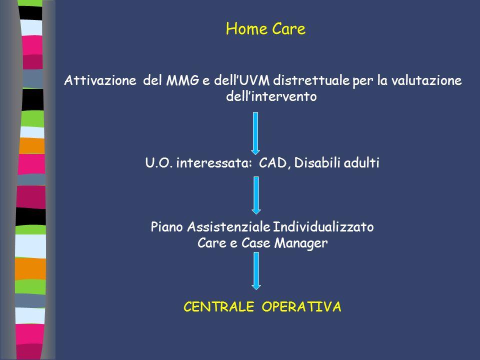 Home Care Attivazione del MMG e dellUVM distrettuale per la valutazione dellintervento U.O. interessata: CAD, Disabili adulti Piano Assistenziale Indi