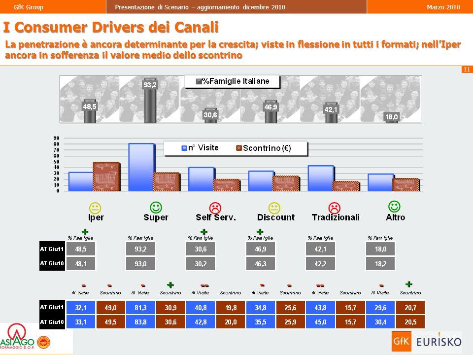 11 GfK GroupPresentazione di Scenario – aggiornamento dicembre 2010Marzo 2010 I Consumer Drivers dei Canali La penetrazione è ancora determinante per la crescita; viste in flessione in tutti i formati; nellIper ancora in sofferenza il valore medio dello scontrino ++ ------- +-- + + -