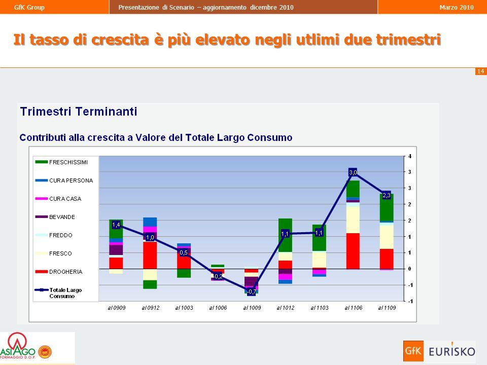 14 GfK GroupPresentazione di Scenario – aggiornamento dicembre 2010Marzo 2010 Il tasso di crescita è più elevato negli utlimi due trimestri
