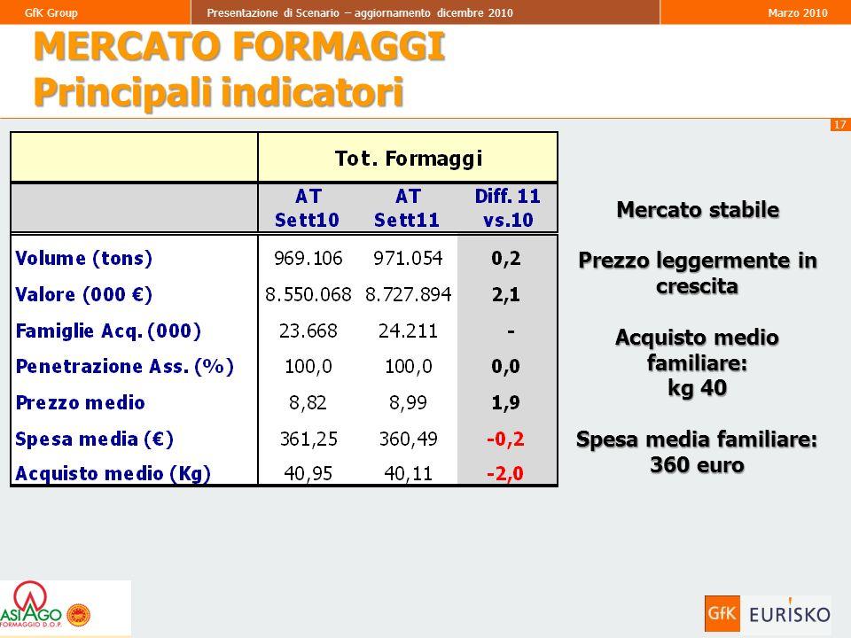 17 GfK GroupPresentazione di Scenario – aggiornamento dicembre 2010Marzo 2010 (*) MERCATO FORMAGGI Principali indicatori Mercato stabile Prezzo leggermente in crescita Acquisto medio familiare: kg 40 Spesa media familiare: 360 euro