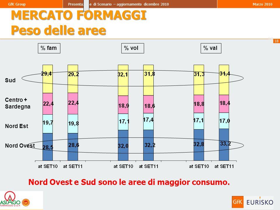 18 GfK GroupPresentazione di Scenario – aggiornamento dicembre 2010Marzo 2010 18 % fam% val% vol Sud Centro + Sardegna Nord Est Nord Ovest Nord Ovest e Sud sono le aree di maggior consumo.
