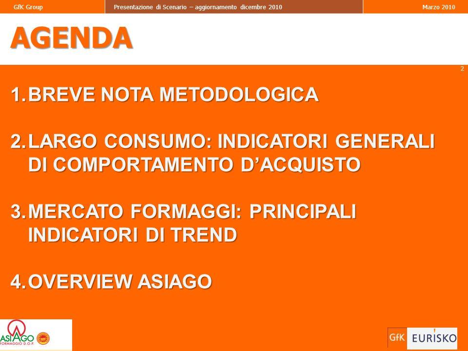 33 GfK GroupPresentazione di Scenario – aggiornamento dicembre 2010Marzo 2010 33 Come si distribuisce nelle modalità di acquisto lAsiago DOP.
