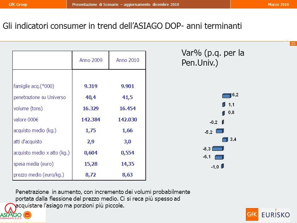 25 GfK GroupPresentazione di Scenario – aggiornamento dicembre 2010Marzo 2010 25 Gli indicatori consumer in trend dellASIAGO DOP- anni terminanti Var% (p.q.