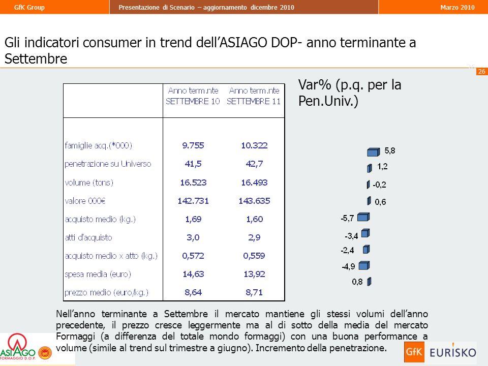 26 GfK GroupPresentazione di Scenario – aggiornamento dicembre 2010Marzo 2010 26 Gli indicatori consumer in trend dellASIAGO DOP- anno terminante a Settembre Var% (p.q.