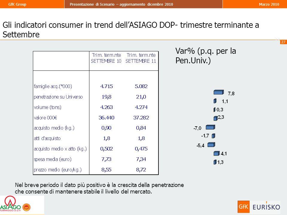 27 GfK GroupPresentazione di Scenario – aggiornamento dicembre 2010Marzo 2010 27 Gli indicatori consumer in trend dellASIAGO DOP- trimestre terminante a Settembre Var% (p.q.