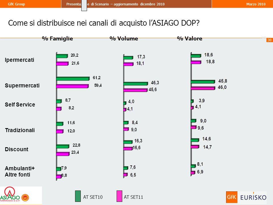 30 GfK GroupPresentazione di Scenario – aggiornamento dicembre 2010Marzo 2010 30 % Famiglie% Valore% Volume AT SET10AT SET11 Come si distribuisce nei canali di acquisto lASIAGO DOP.