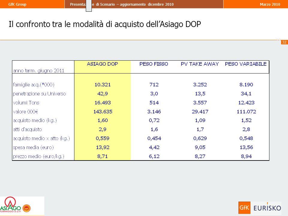 32 GfK GroupPresentazione di Scenario – aggiornamento dicembre 2010Marzo 2010 32 Il confronto tra le modalità di acquisto dellAsiago DOP