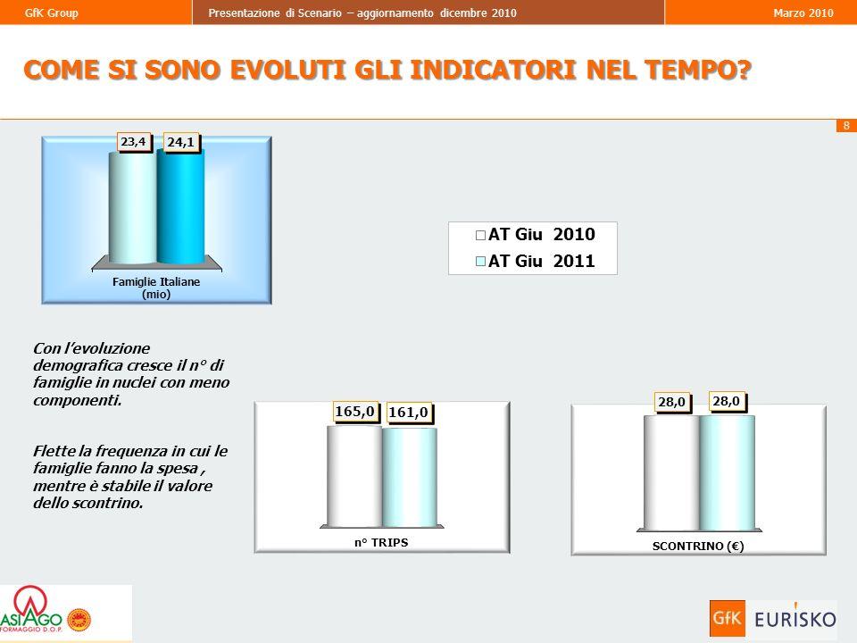 29 GfK GroupPresentazione di Scenario – aggiornamento dicembre 2010Marzo 2010 29 Acq.Med.(KG)PrezzoMedioAtti dAcq.