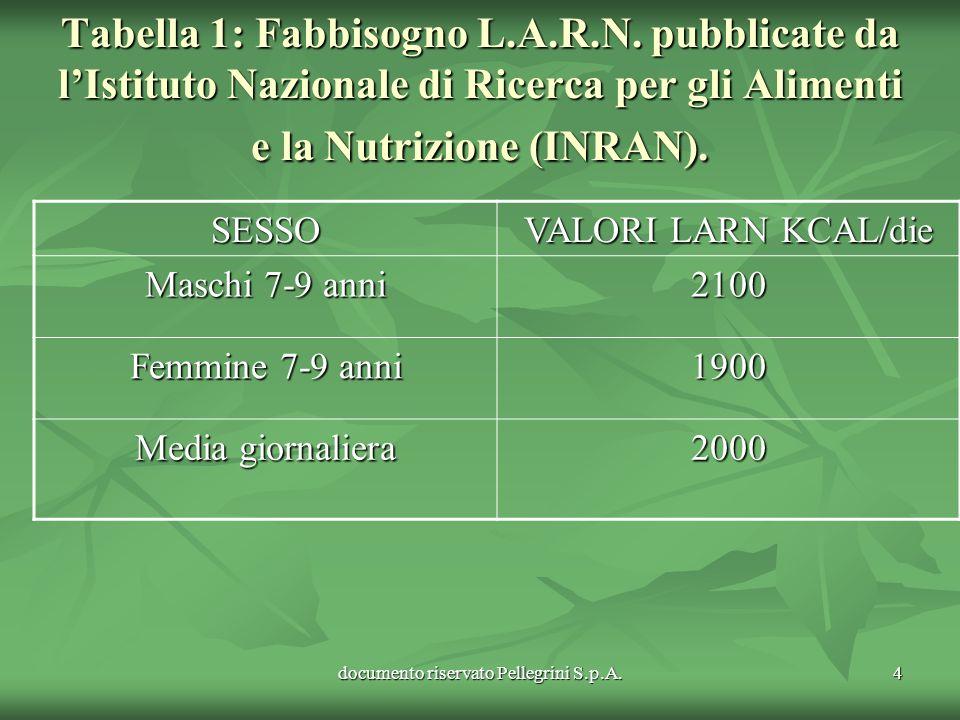 documento riservato Pellegrini S.p.A.4 Tabella 1: Fabbisogno L.A.R.N. pubblicate da lIstituto Nazionale di Ricerca per gli Alimenti e la Nutrizione (I