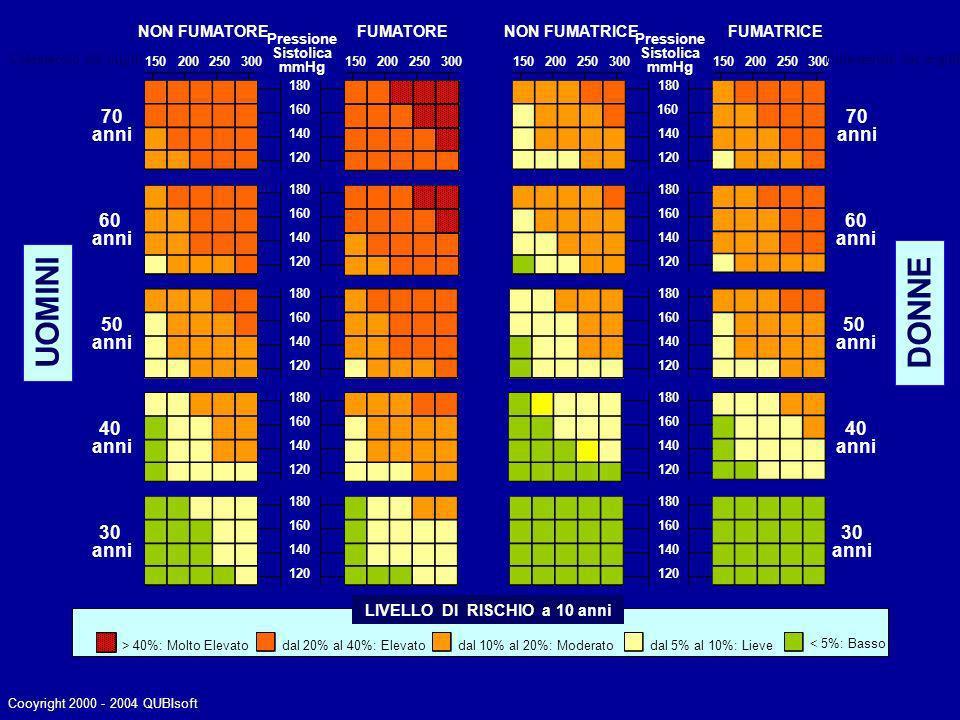 CLASSE A, LIMITATAMENTE ALLE SEGUENTI INDICAZIONI: Ipercolesterolemia non corretta dalla sola dieta a) in soggetti a rischio elevato di un primo evento cardiovascolare maggiore b) in pazienti con cardiopatia ischemica Nuova Nota 13 Sono rimborsabili tutte le statine se hanno: - colesterolemia LDL > 100 mg/dL se a elevato rischio di infarto - colesterolemia LDL > 130 mg/dL se a basso rischio di infarto Cooyright 2000 - 2004 QUBIsoft