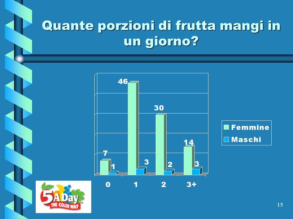 15 Quante porzioni di frutta mangi in un giorno?