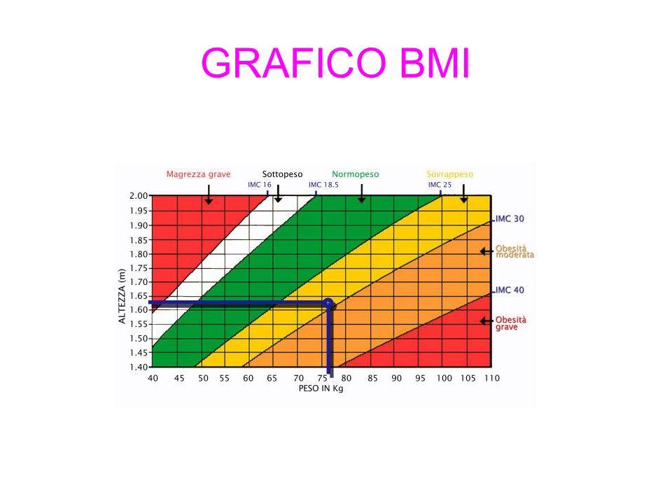 Indice di massa corporea (BMI) viene calcolato quando entrate in Reparto (valutazione dello stato nutrizionale di I livello) Sottopeso BMI < 18.4 Normopeso BMI 18.5-24.9 Sovrappeso BMI 25-29.9 Obesità I moderata BMI 30-34.9 Obesità II severa BMI 35-39.9 Obesità III morbigena BMI 40 Materiale didattico riadattato per Eli Lilly Italia S.p.A.