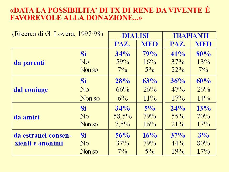 «DATA LA POSSIBILITA DI TX DI RENE DA VIVENTE È FAVOREVOLE ALLA DONAZIONE...»