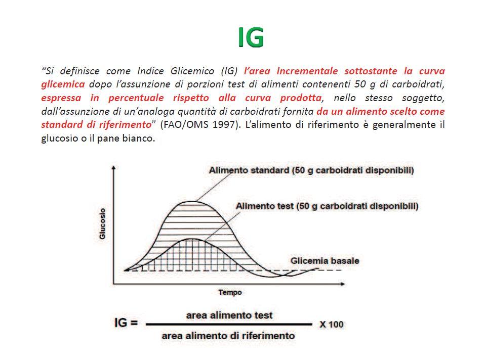 L IG classifica gli alimenti a seconda della velocità con la quale compare il picco glicemico dopo il pasto.