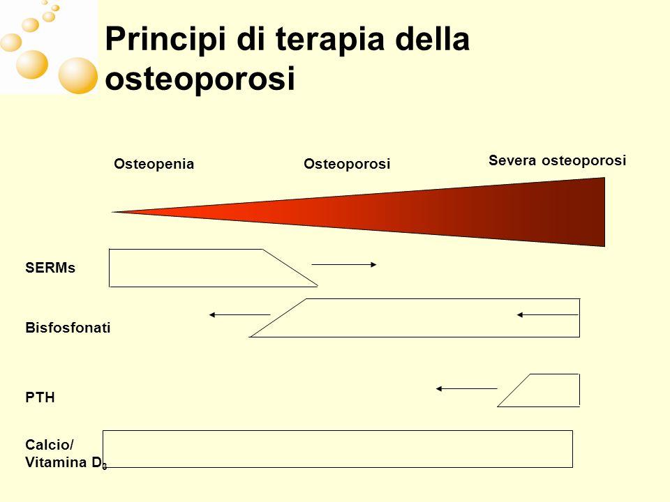 Principi di terapia della osteoporosi Osteoporosi Severa osteoporosi Osteopenia SERMs Bisfosfonati PTH Calcio/ Vitamina D 3