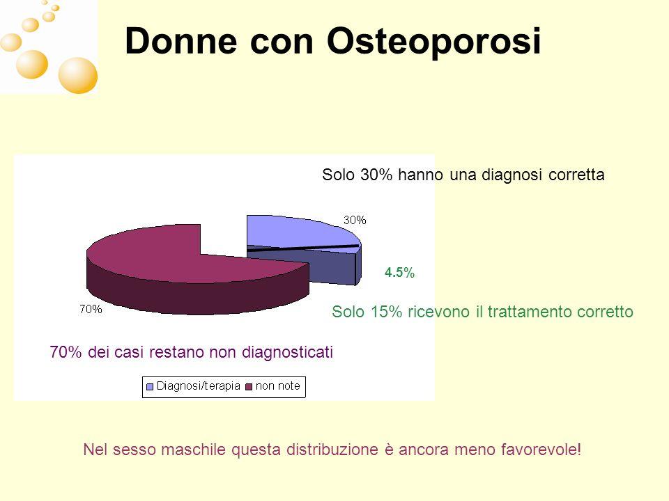 Donne con Osteoporosi Solo 30% hanno una diagnosi corretta Solo 15% ricevono il trattamento corretto 70% dei casi restano non diagnosticati 4.5% Nel s