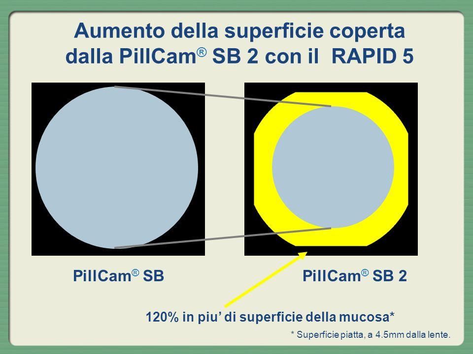 Aumento della superficie coperta dalla PillCam ® SB 2 con il RAPID 5 120% in piu di superficie della mucosa* PillCam ® SBPillCam ® SB 2 * Superficie p