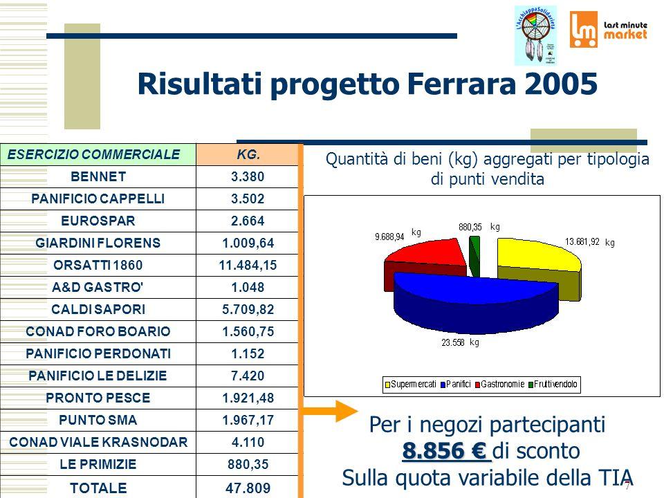 7 Risultati progetto Ferrara 2005 ESERCIZIO COMMERCIALEKG. BENNET3.380 PANIFICIO CAPPELLI3.502 EUROSPAR2.664 GIARDINI FLORENS1.009,64 ORSATTI 186011.4