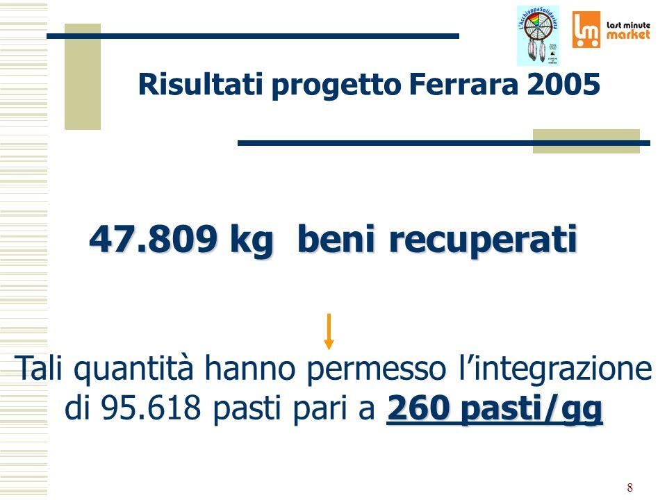 8 Risultati progetto Ferrara 2005 47.809 kg beni recuperati 260 pasti/gg Tali quantità hanno permesso lintegrazione di 95.618 pasti pari a 260 pasti/gg