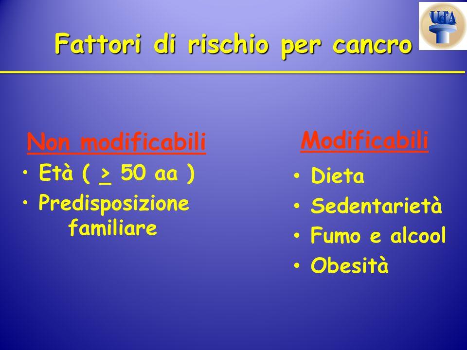 Fattori di rischio per cancro Età ( > 50 aa ) Predisposizione familiare Non modificabili Dieta Sedentarietà Fumo e alcool Obesità Modificabili