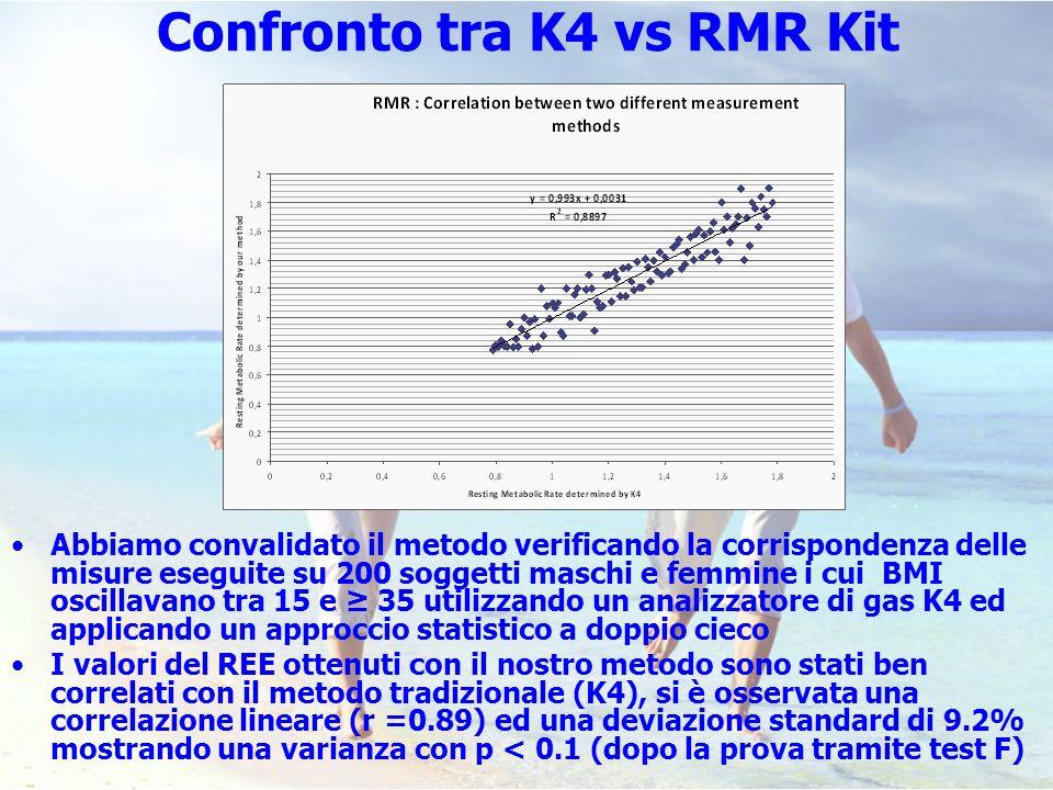 Confronto tra K4 vs RMR Kit Abbiamo convalidato il metodo verificando la corrispondenza delle misure eseguite su 200 soggetti maschi e femmine i cui B