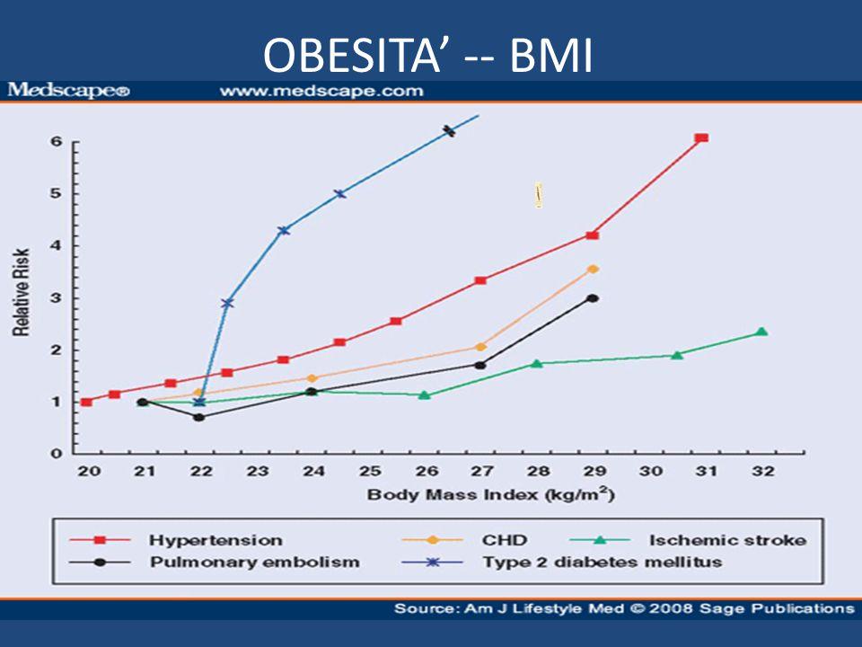 OBESITA -- BMI