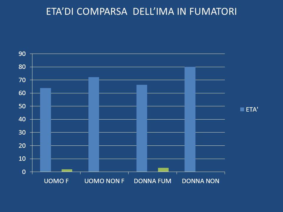 ETADI COMPARSA DELLIMA IN FUMATORI