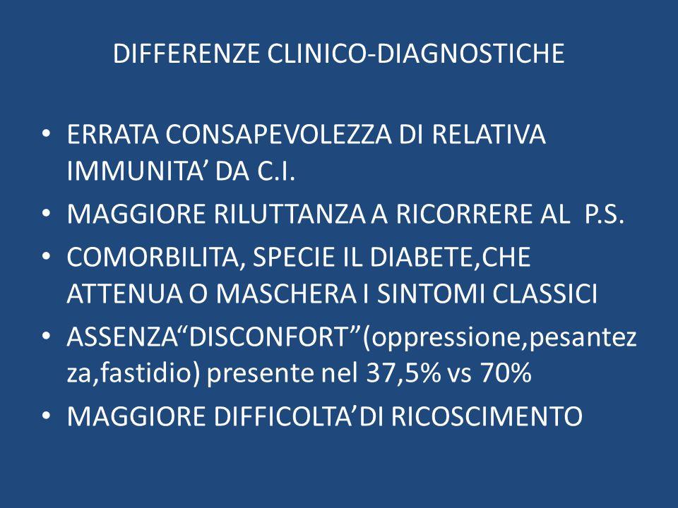 DIFFERENZE CLINICO-DIAGNOSTICHE ERRATA CONSAPEVOLEZZA DI RELATIVA IMMUNITA DA C.I. MAGGIORE RILUTTANZA A RICORRERE AL P.S. COMORBILITA, SPECIE IL DIAB